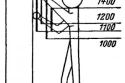 Рисунок 2. Размеры (мм) зон рационального размещения по высоте индикаторов и органов управления: 1,2 - максимальная зона, 2,4 - зона для наиболее важных объектов