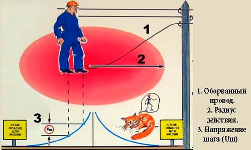 Схема, объясняющая напряжения шага.