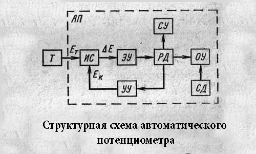 Структурная схема автоматического потенциометра