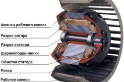 Электродвигатель в разрезе