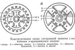 Конструктивная схема синхронной машины