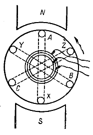Рисунок 1. Принцип действия синхронного генератора.