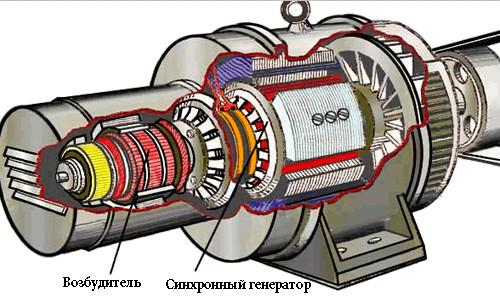 Схема синхронного генератора