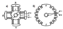 Рисунок 2. Схема устройства ротора с явновыраженными (а) и неявновыраженными (б) полюсами.