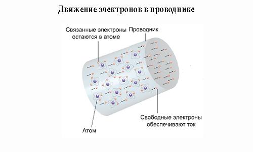 Движение электронов в проводнике.