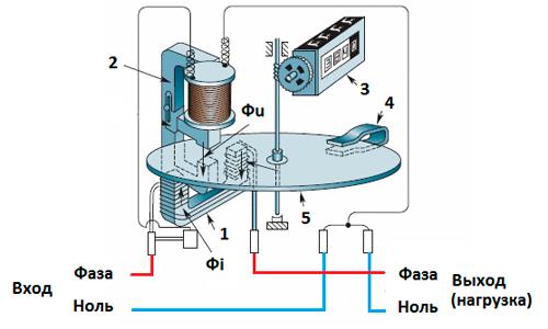 Принцип работы электрического счетчика
