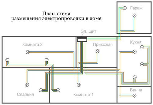 Схема электроснабжения в доме.
