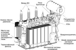 Схема устройства трансформатора.