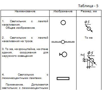 Таблица 5. Изображения светильников и прожекторов при совмещенном изображении на плане оборудования и электрических сетей.