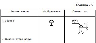 Таблица 6. Изображения аппаратов контроля и управления.