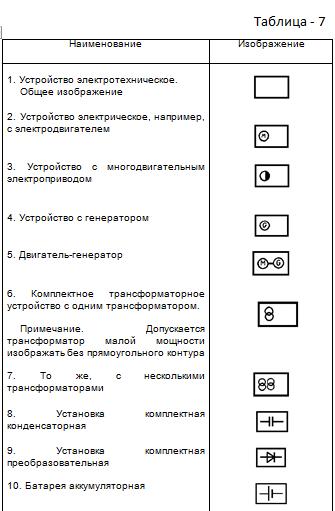 Таблица 7. Изображения электротехнических устройств и электроприемников.