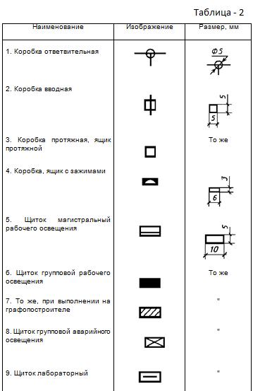Таблица 2. Изображения коробок, щитков, ящика с аппаратурой, шкафов, щитов, пультов.