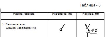 Таблица 3. Изображения выключателей, переключателей и штепсельных розеток.