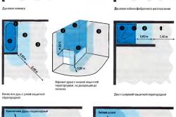 Таблица 2. Особые случаи расположения зон.