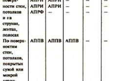 Таблица проводов.