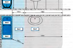 Таблица 1. Зоны при стандартном оборудовании.
