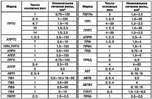 Таблица 4. Характеристики проводов по видам.