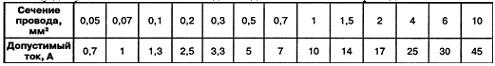 Таблица допустимых значений тока для медных монтажных проводов