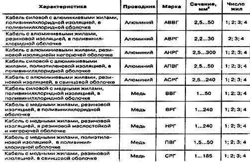 Таблица использования и характеристик некоторых видов кабелей.