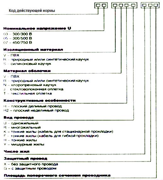 Структура обозначения по международной системе