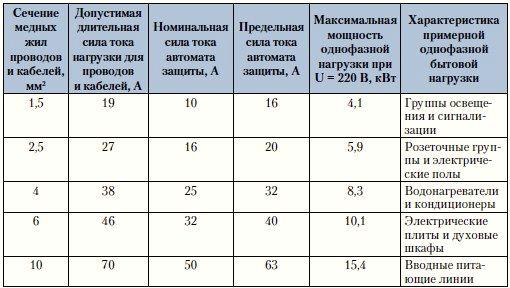 Таблица 2 - Сечение проводов, сила тока, мощность и характеристики нагрузки