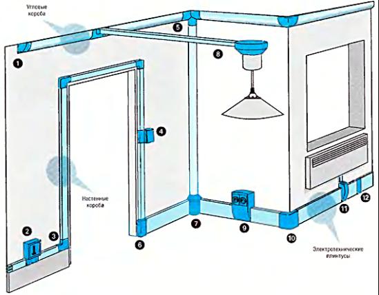 Электропроводка с использованием дополнительных аксессуаров.