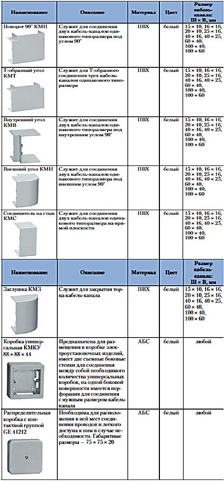 Таблица аксессуаров к кабель-каналам и аксессуаров для напольных и плинтусных кабель-каналов.