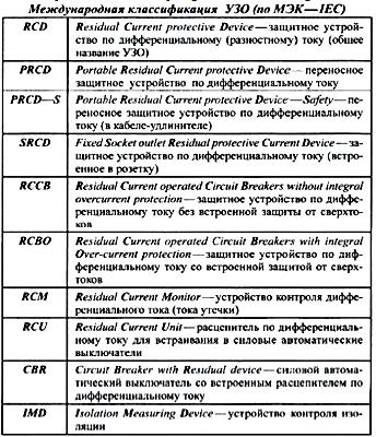 Международная классификация УЗО