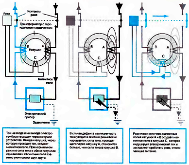Схема работы УЗО с заземлением.