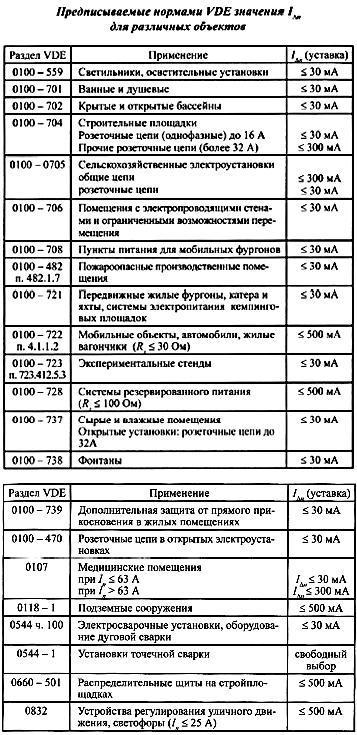 Нормы VDE для различных объектов