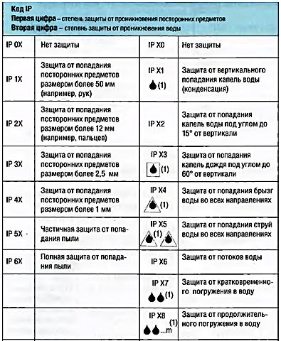 Таблица расшифровки кода.
