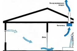 Вариант домашней естественной вентиляции