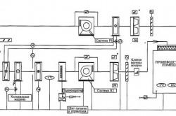 Пример принципиальной схемы автоматизации управления системой вентиляции и кондиционирования в чистых помещениях