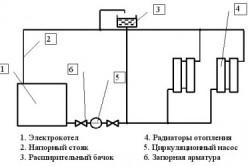 Схема установки электрического котла в систему отопления