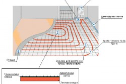 Схема устройства водяного теплого пола