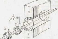 Схема простейшего генератора переменного тока