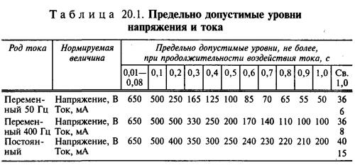 Таблица предельно допустимых уровней напряжения и тока