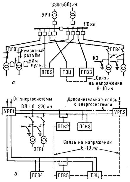 Схема глубоких вводов 110 и 220 кВ: а - радиальная; б - магистральная; ПГВ - подстанции глубокого ввода; УРП - узловая распределительная подстанция.