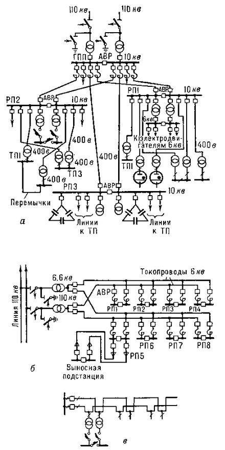Схемы сетей 6 и 10 кВ: а — двухступенчатая радиальная с промежуточными распределительными пунктами (РП); б — магистральная с токопроводами; в — двухлучевая с автоматическим включением резерва (АВР) на напряжение 0,4 кВ; ГПП — главная понизительная подстанция; ТП — трансформаторная подстанция.