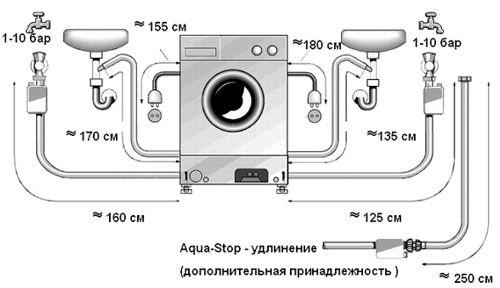 Схема подключения стиральной машинки к водопроводу