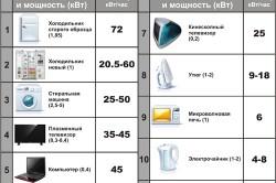 Рейтинг бытовой техники по потреблению электроэнергии