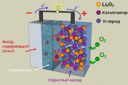 Схема литиево-кислородного аккумулятора