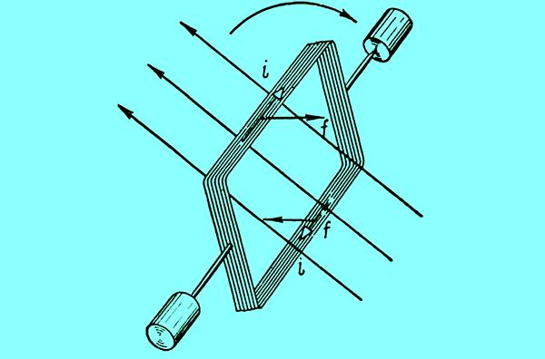 Схема рамки во вращающемся магнитном поле