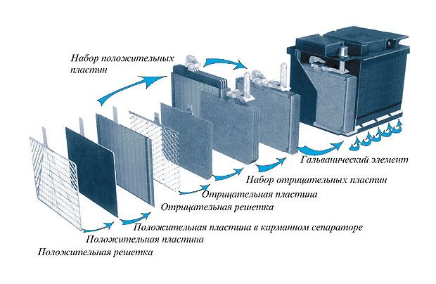 Схема сборки аккумулятора