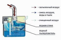 Схема водяного фильтра