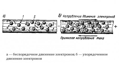 Схема возникновения электрического тока в металлических проводниках