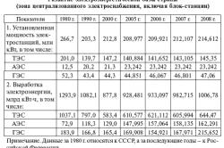 Таблица развития электроэнергетической базы