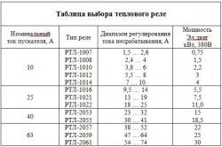 Таблица выбора теплового реле