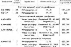 Таблица данных некоторых счетчиков