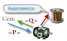 Схема работы электродвигателя